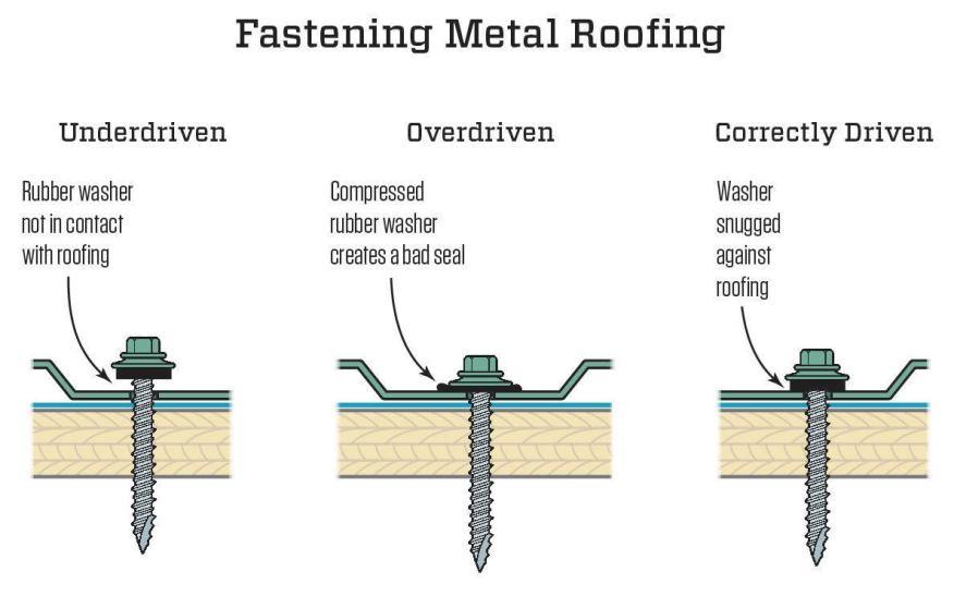 fastening metal roof